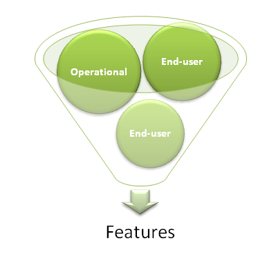 Operational-Features-funnel