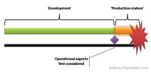 1 Consider Operational Concerns Only After Development is Complete