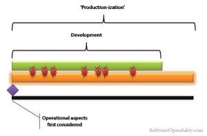 3 Consider Operational Features from the Start